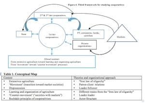 articulo CEC-3 eng Figure 4 Third Framework on coops