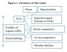 Figure 1 articulo de comercio justo