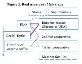 Figure 2 articulo de comercia justo