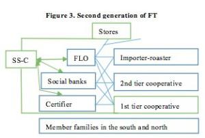 Figure 3 articulo de comercia justo