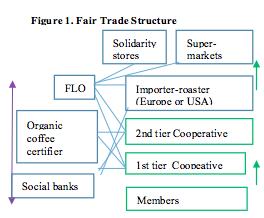 Figure 1 FT
