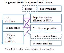 Figure 5 FT