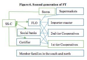 Figure 6 FT